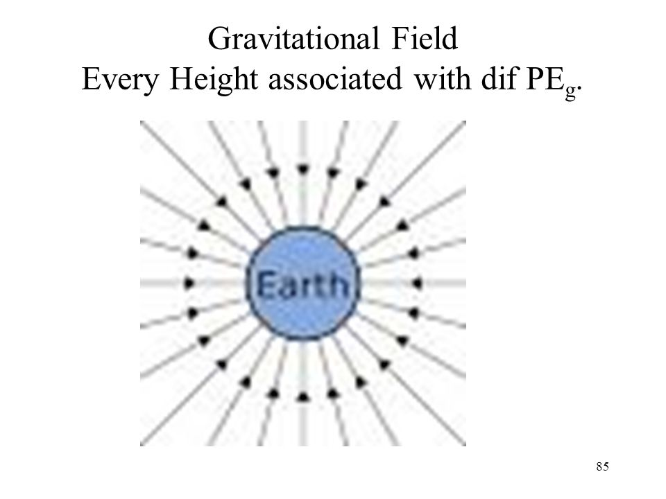 Gravitational Field Every Height associated with dif PE g. 85