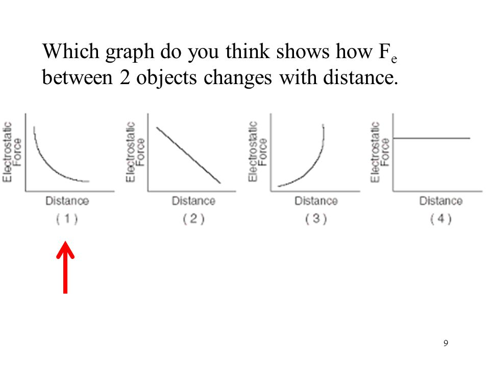 Which graph do you think shows how F e between 2 objects changes with distance. 9