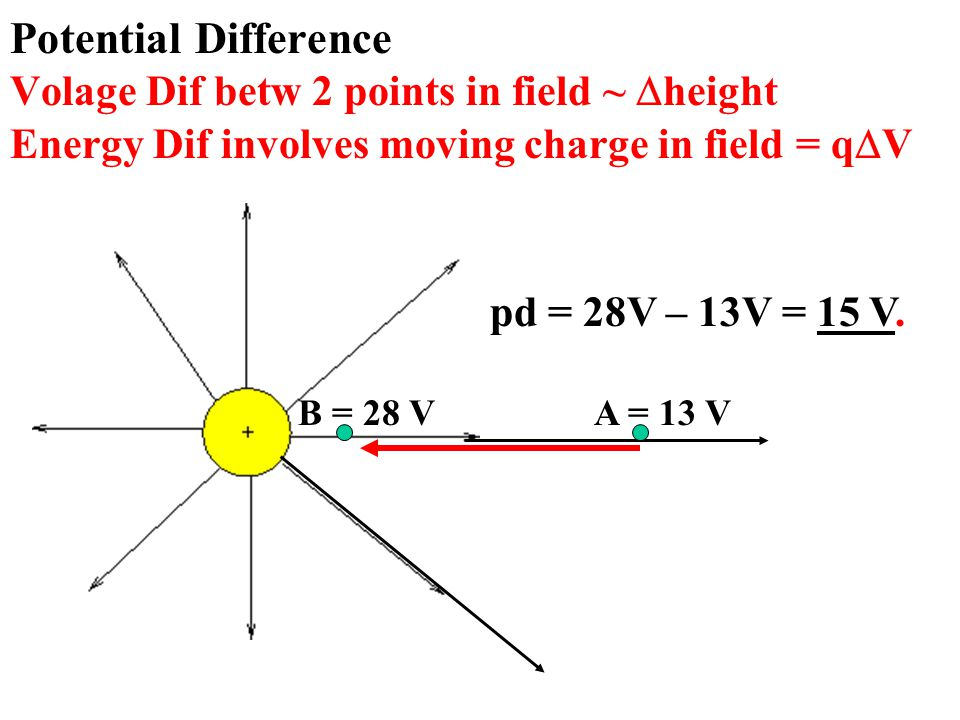 Potential Difference Volage Dif betw 2 points in field ~  height Energy Dif involves moving charge in field = q  V A = 13 VB = 28 V pd = 28V – 13V = 15 V.
