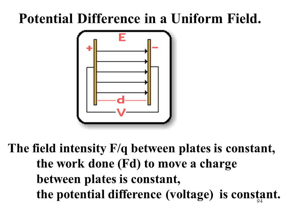 94 Potential Difference in a Uniform Field.