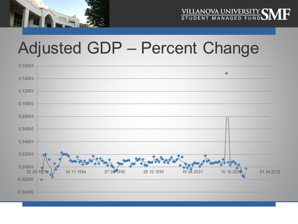 Adjusted GDP – Percent Change