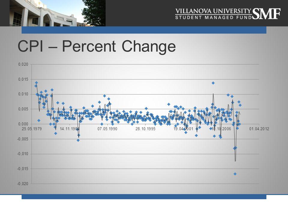 CPI – Percent Change