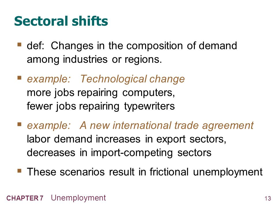 13 CHAPTER 7 Unemployment Sectoral shifts  def: Changes in the composition of demand among industries or regions.  example: Technological change mor