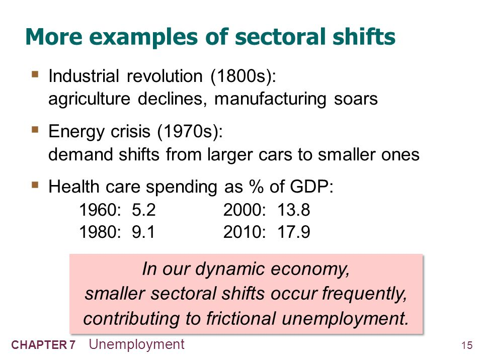 15 CHAPTER 7 Unemployment More examples of sectoral shifts  Industrial revolution (1800s): agriculture declines, manufacturing soars  Energy crisis