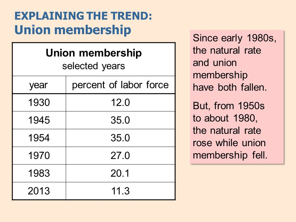 EXPLAINING THE TREND: Union membership Since early 1980s, the natural rate and union membership have both fallen. But, from 1950s to about 1980, the n
