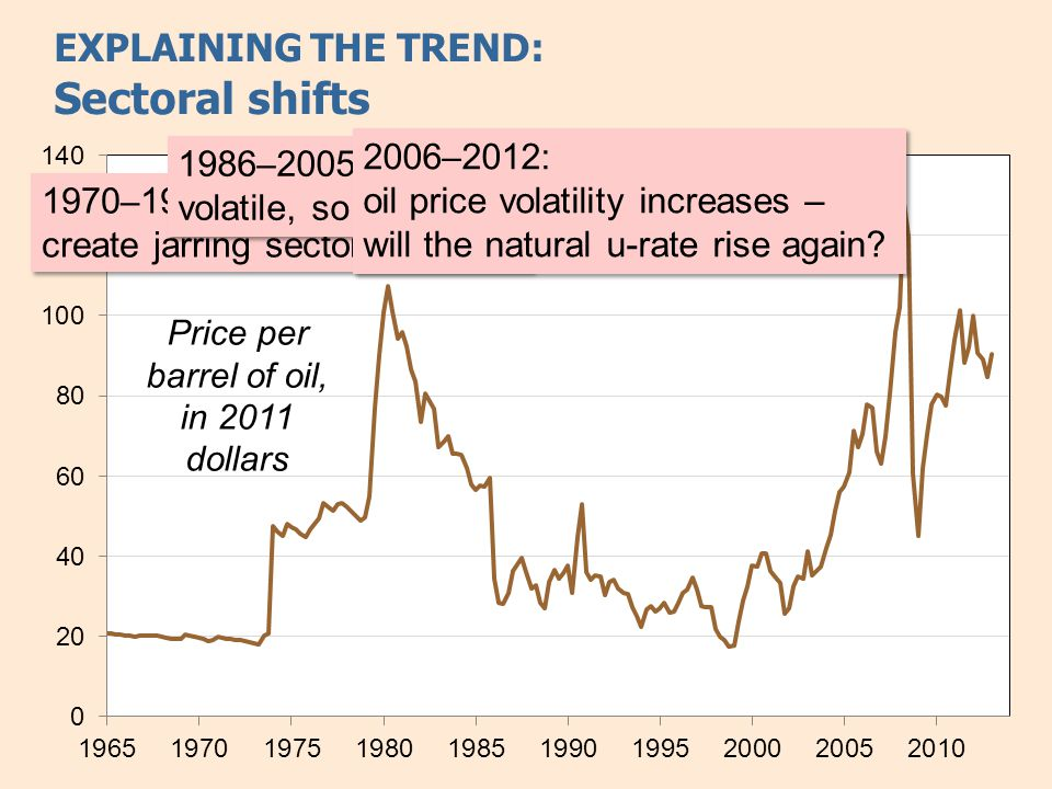 EXPLAINING THE TREND: Sectoral shifts 1970 – 1986: volatile oil prices create jarring sectoral shifts 1986 – 2005: oil prices less volatile, so fewer