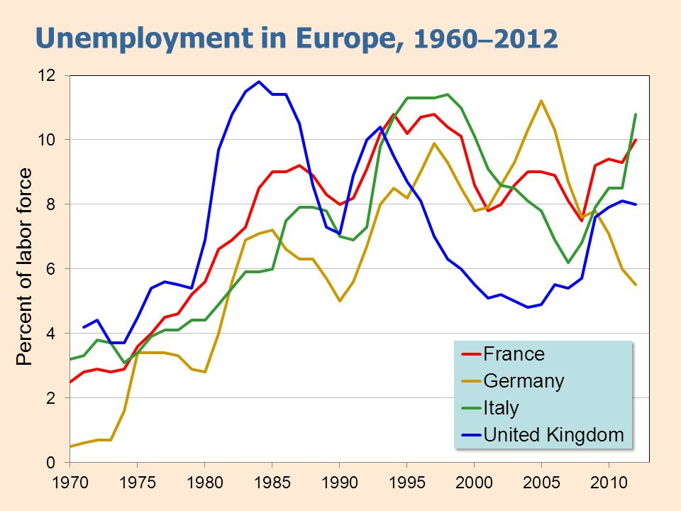Unemployment in Europe, 1960 – 2012 Percent of labor force