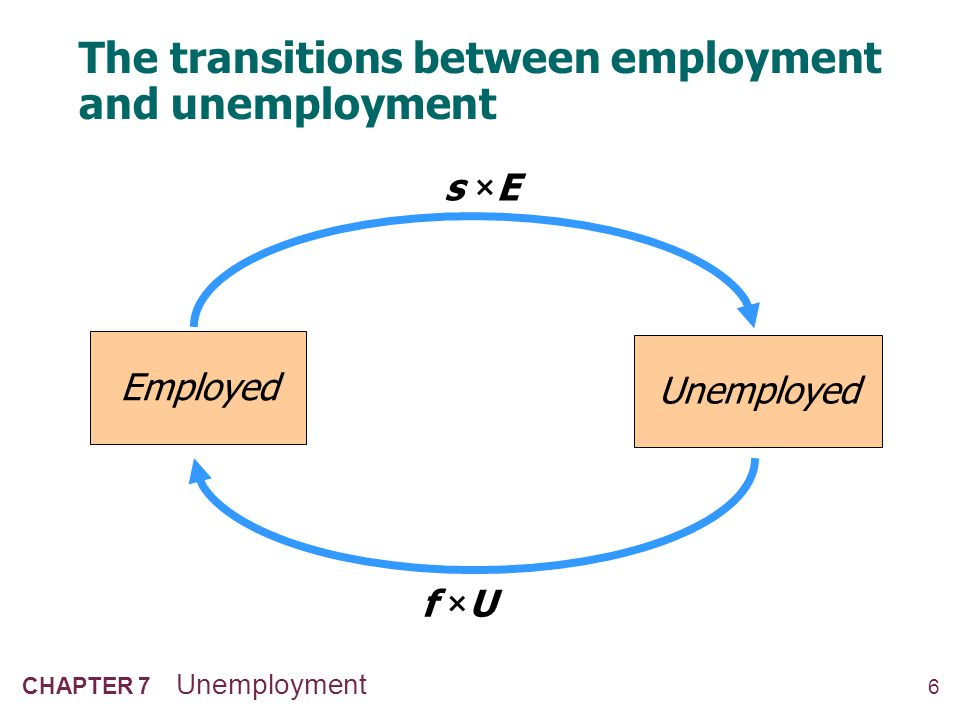 6 CHAPTER 7 Unemployment The transitions between employment and unemployment Employed Unemployed s × E f × U