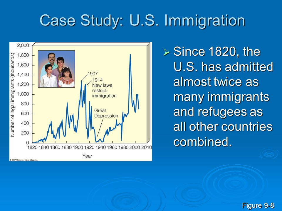 Case Study: U.S. Immigration  Since 1820, the U.S. has admitted almost twice as many immigrants and refugees as all other countries combined. Figure