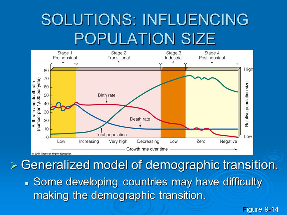 SOLUTIONS: INFLUENCING POPULATION SIZE  Generalized model of demographic transition. Some developing countries may have difficulty making the demogra