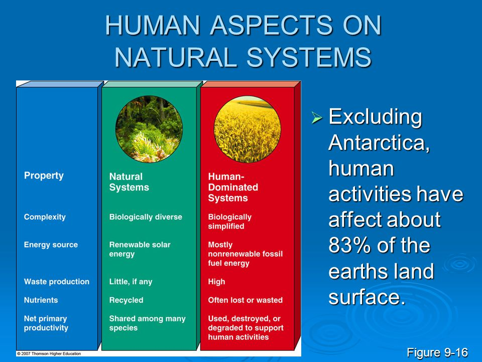 HUMAN ASPECTS ON NATURAL SYSTEMS  Excluding Antarctica, human activities have affect about 83% of the earths land surface. Figure 9-16