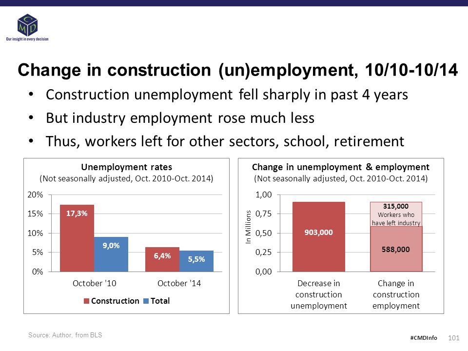 Source: Author, from BLS 101 Change in construction (un)employment, 10/10-10/14 Construction unemployment fell sharply in past 4 years But industry employment rose much less Thus, workers left for other sectors, school, retirement Unemployment rates (Not seasonally adjusted, Oct.