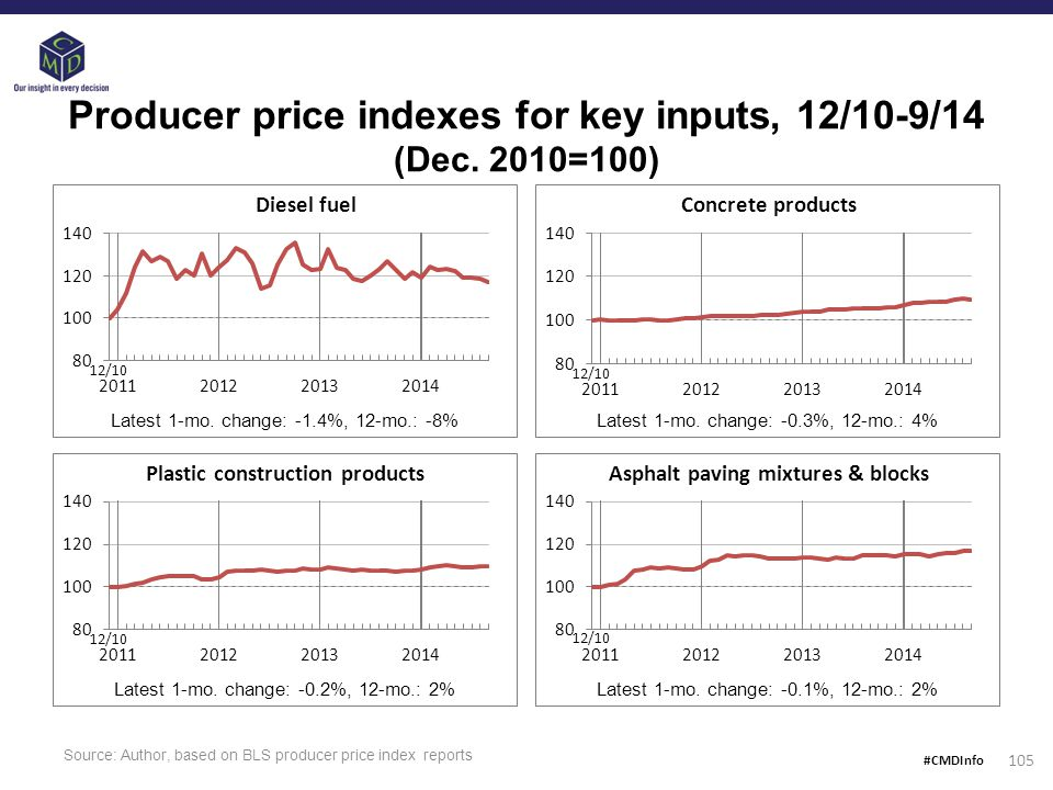 105 Producer price indexes for key inputs, 12/10-9/14 (Dec.