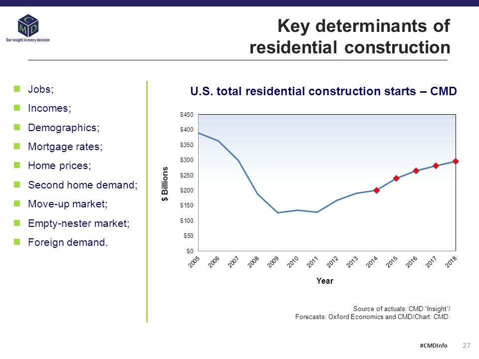 Key determinants of residential construction Source of actuals: CMD Insight / Forecasts: Oxford Economics and CMD/Chart: CMD.