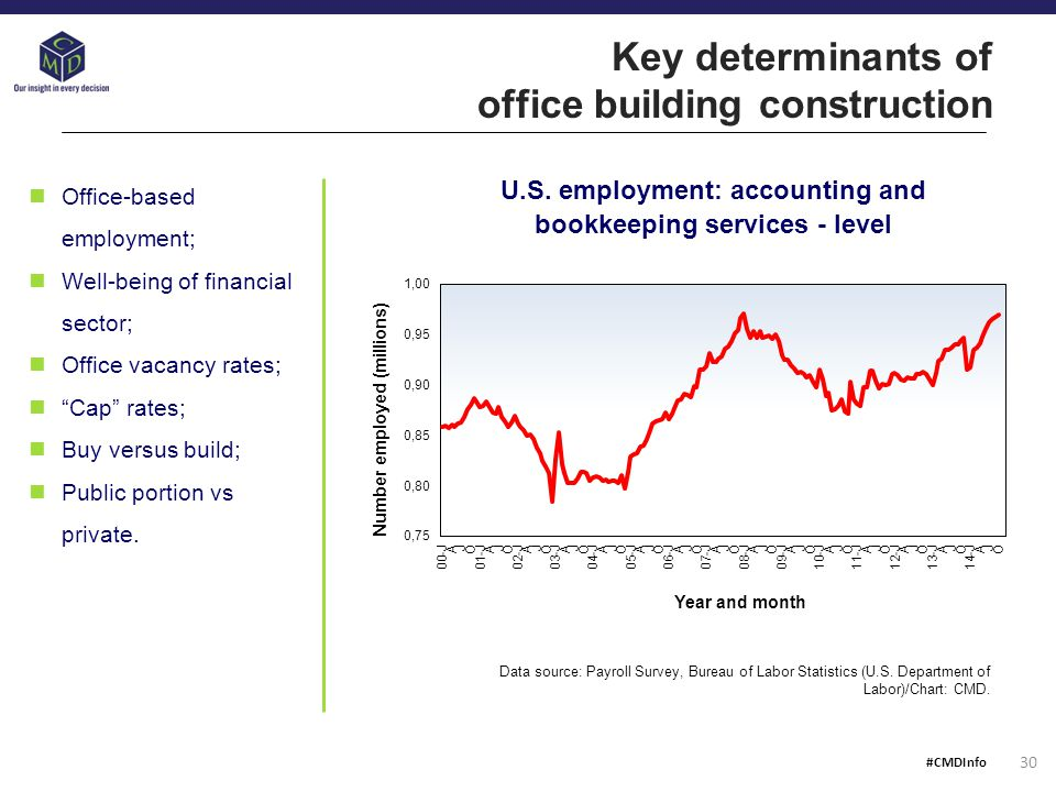 Key determinants of office building construction U.S.
