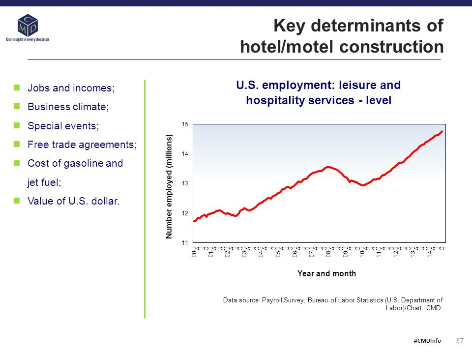 Key determinants of hotel/motel construction U.S.
