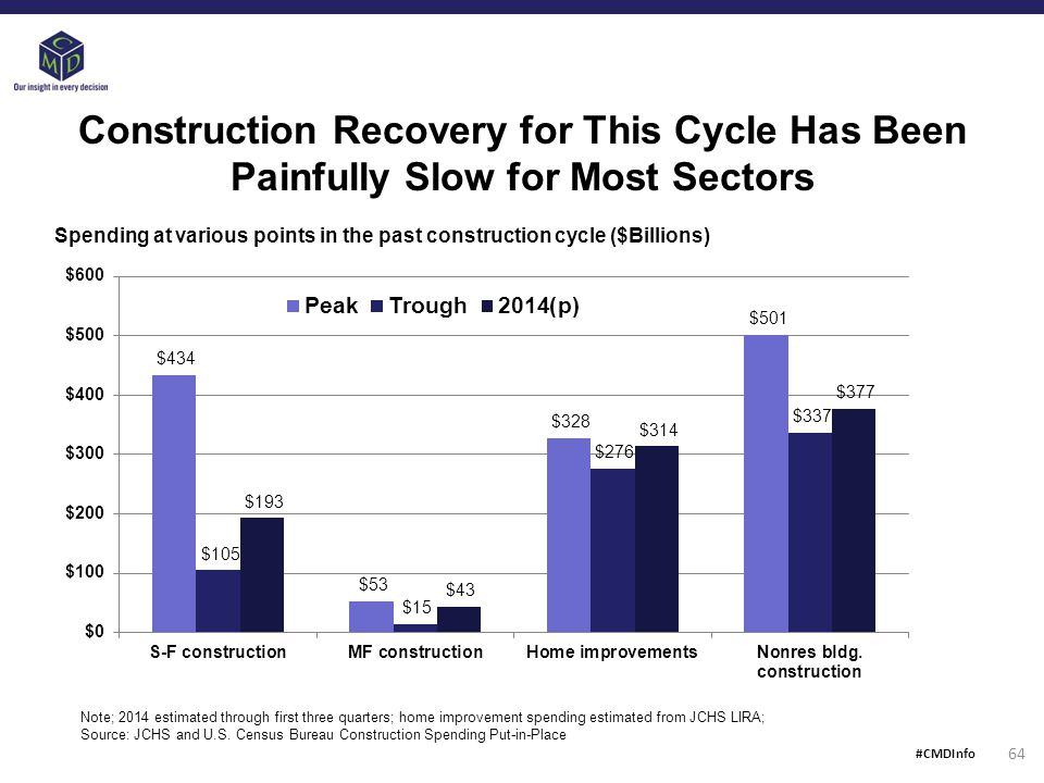 Construction Recovery for This Cycle Has Been Painfully Slow for Most Sectors Note; 2014 estimated through first three quarters; home improvement spending estimated from JCHS LIRA; Source: JCHS and U.S.