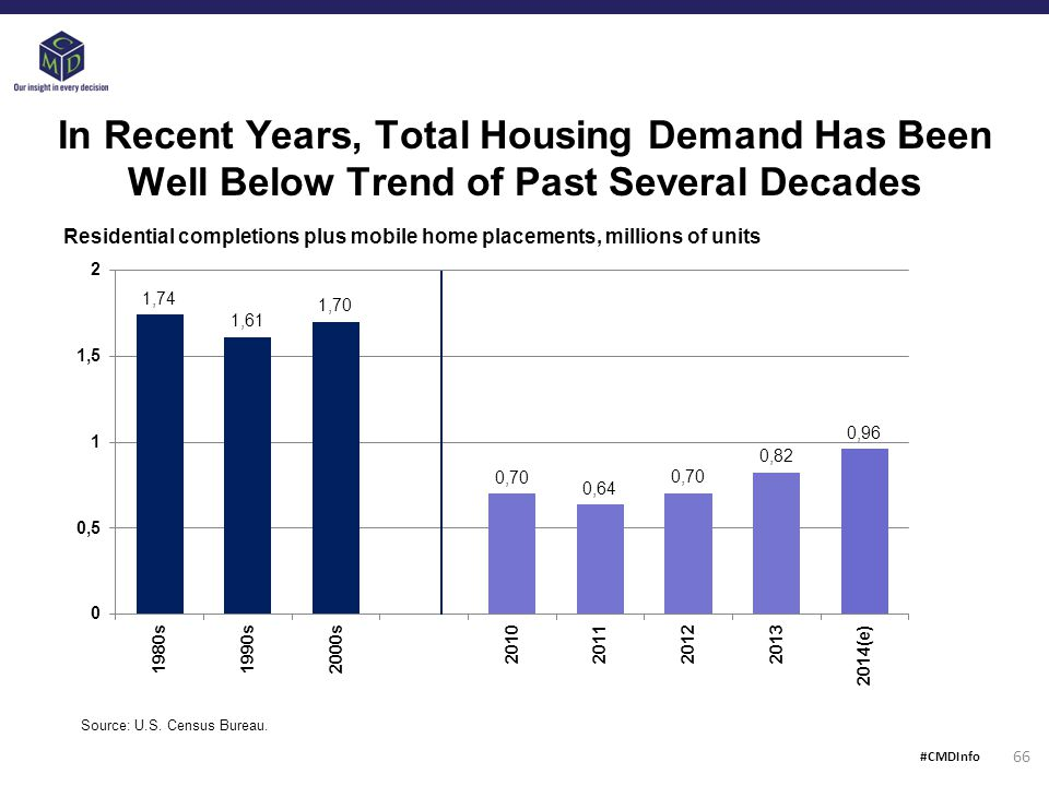 In Recent Years, Total Housing Demand Has Been Well Below Trend of Past Several Decades Source: U.S.