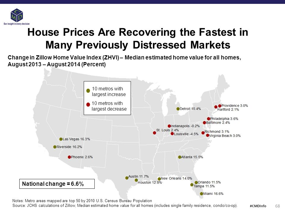 House Prices Are Recovering the Fastest in Many Previously Distressed Markets Change in Zillow Home Value Index (ZHVI) – Median estimated home value for all homes, August 2013 – August 2014 (Percent) 10 metros with largest increase 10 metros with largest decrease Notes: Metro areas mapped are top 50 by 2010 U.S.