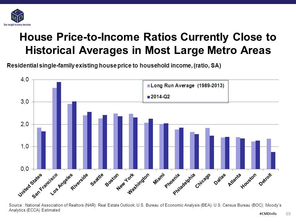 House Price-to-Income Ratios Currently Close to Historical Averages in Most Large Metro Areas Source: National Association of Realtors (NAR): Real Estate Outlook; U.S.