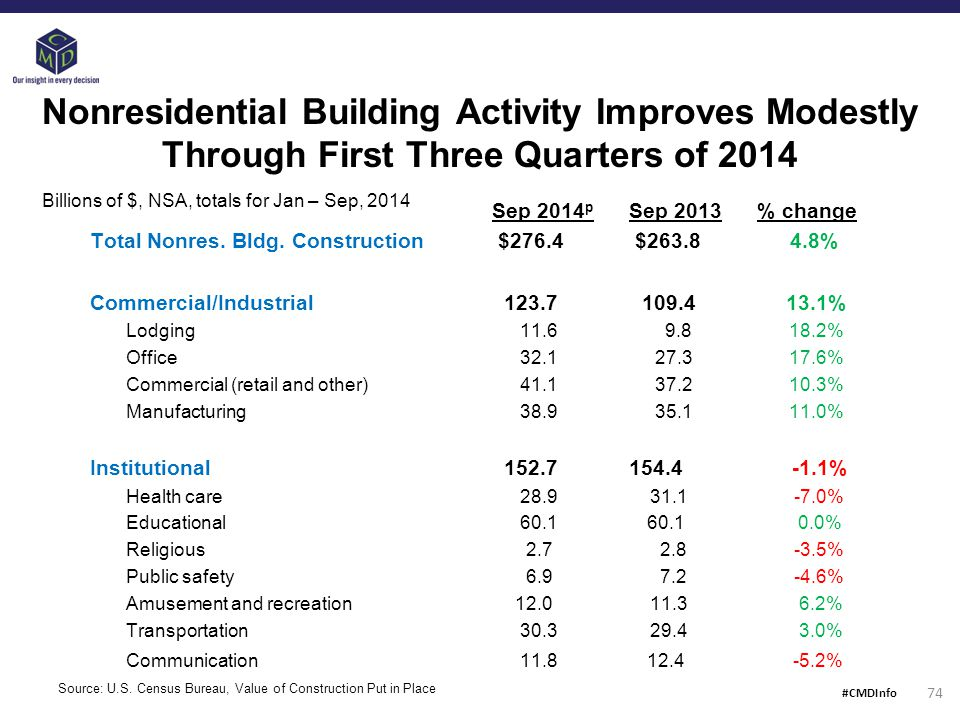 Nonresidential Building Activity Improves Modestly Through First Three Quarters of 2014 Sep 2014 p Sep 2013 % change Total Nonres.