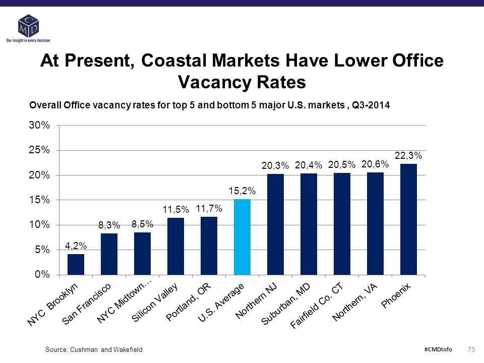At Present, Coastal Markets Have Lower Office Vacancy Rates Source: Cushman and Wakefield Overall Office vacancy rates for top 5 and bottom 5 major U.S.