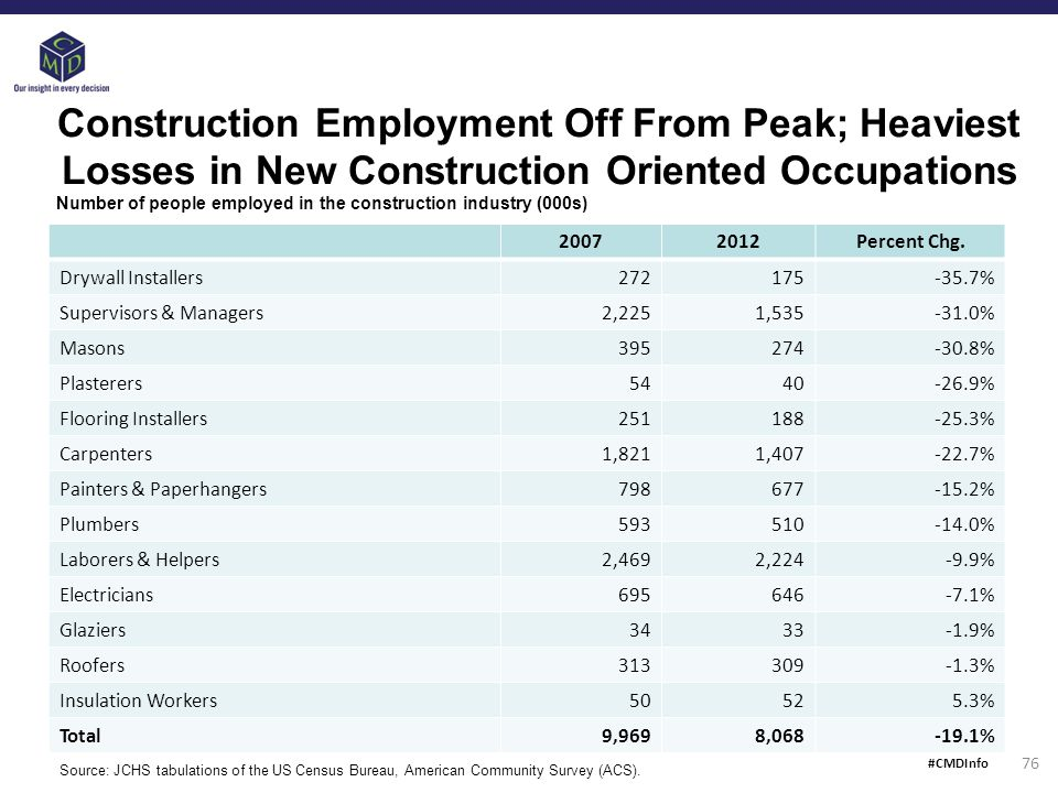 Construction Employment Off From Peak; Heaviest Losses in New Construction Oriented Occupations 20072012Percent Chg.