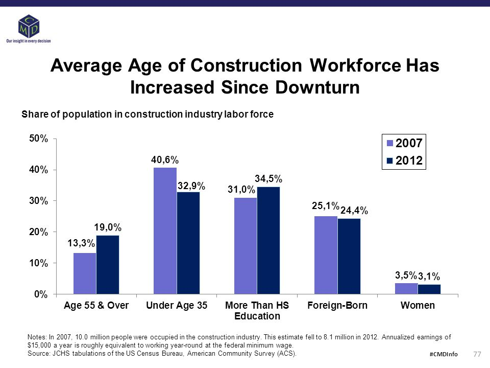 Average Age of Construction Workforce Has Increased Since Downturn Share of population in construction industry labor force Notes: In 2007, 10.0 million people were occupied in the construction industry.