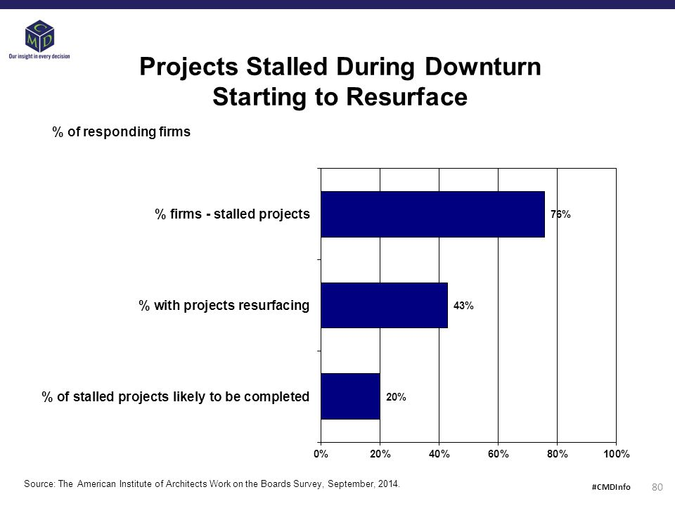 Projects Stalled During Downturn Starting to Resurface % of responding firms Source: The American Institute of Architects Work on the Boards Survey, September, 2014.
