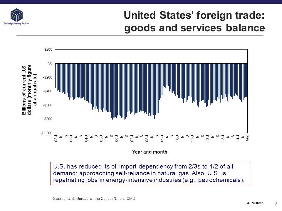 Data source: Bureau of Labor Statistics.Table: CMD.