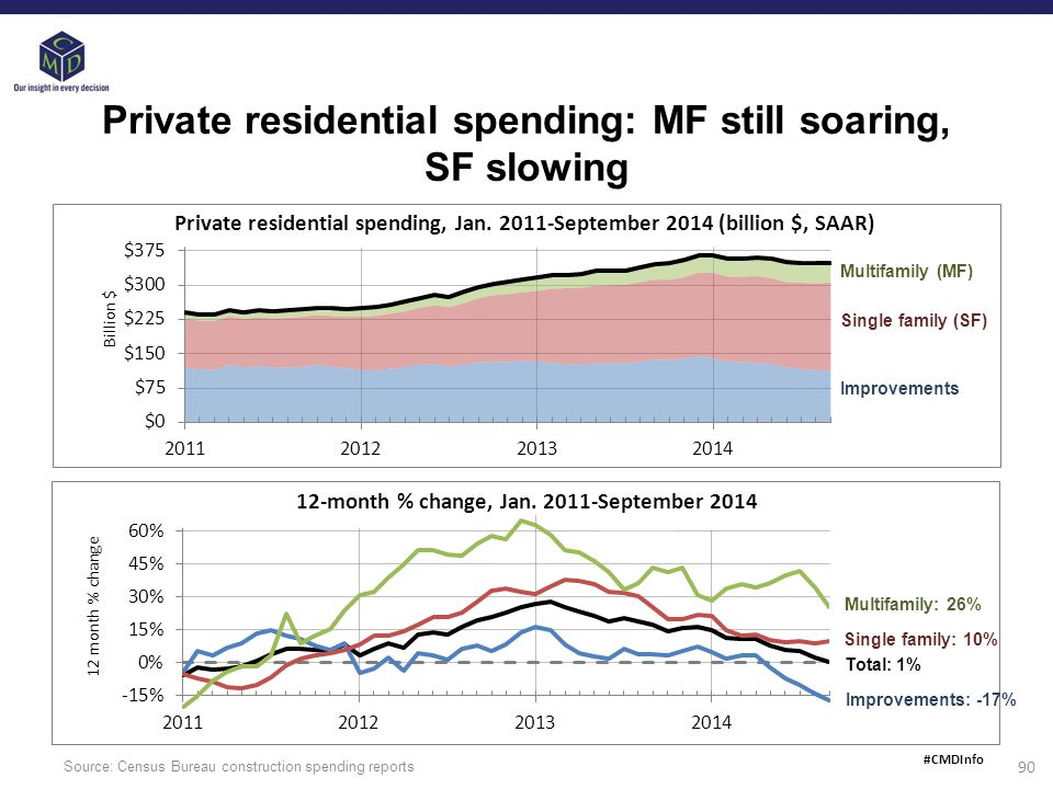 Source: Census Bureau construction spending reports 90 Private residential spending: MF still soaring, SF slowing Private residential spending, Jan.