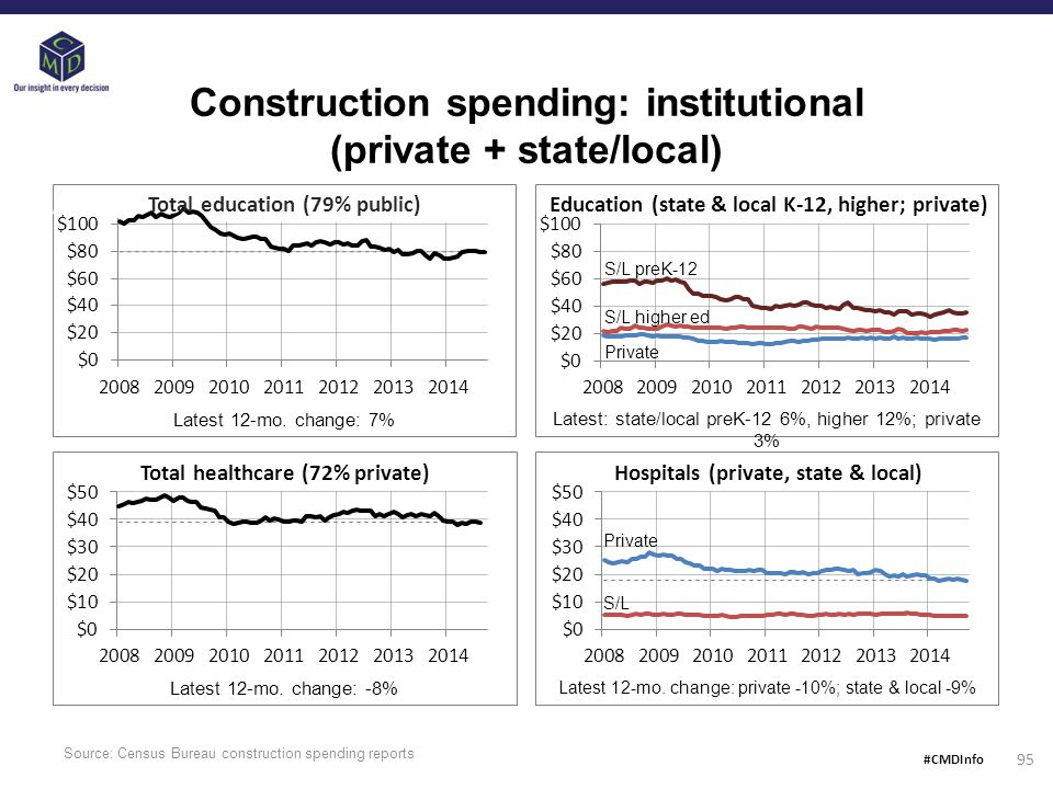 Source: Census Bureau construction spending reports 95 Total education (79% public) Construction spending: institutional (private + state/local) Total healthcare (72% private) Education (state & local K-12, higher; private) Hospitals (private, state & local) Latest 12-mo.