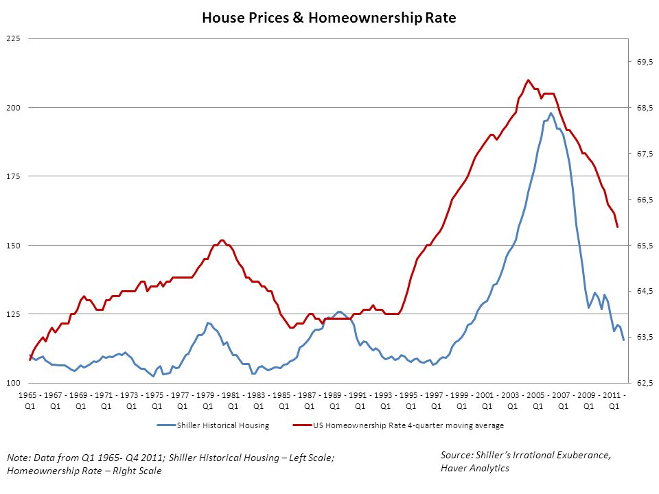 Note: Data from Q1 1965- Q4 2011; Shiller Historical Housing – Left Scale; Homeownership Rate – Right Scale Source: Shiller's Irrational Exuberance, Haver Analytics