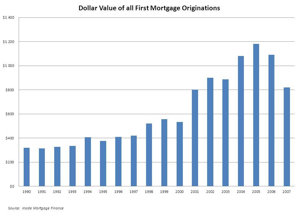 Source: Inside Mortgage Finance