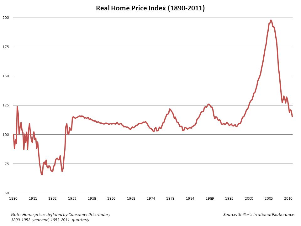 Note: Home prices deflated by Consumer Price Index; 1890-1952 year end, 1953-2011 quarterly.