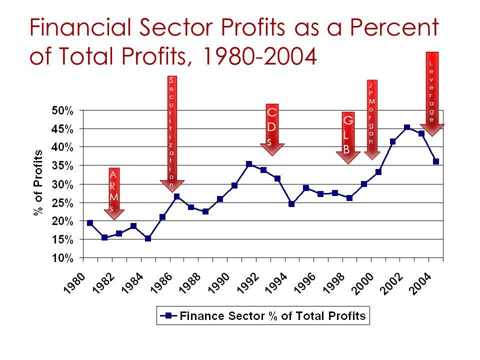 Financial Sector Profits as a Percent of Total Profits, 1980-2004 44 ARMsARMs SecuritizationSecuritization CDsCDs GLBGLB LeverageLeverage JPMorgan JPMorgan