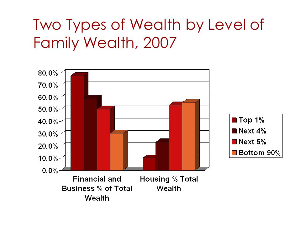 Two Types of Wealth by Level of Family Wealth, 2007 53