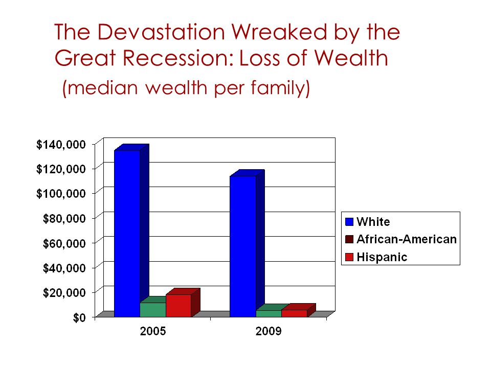 The Devastation Wreaked by the Great Recession: Loss of Wealth (median wealth per family) 57