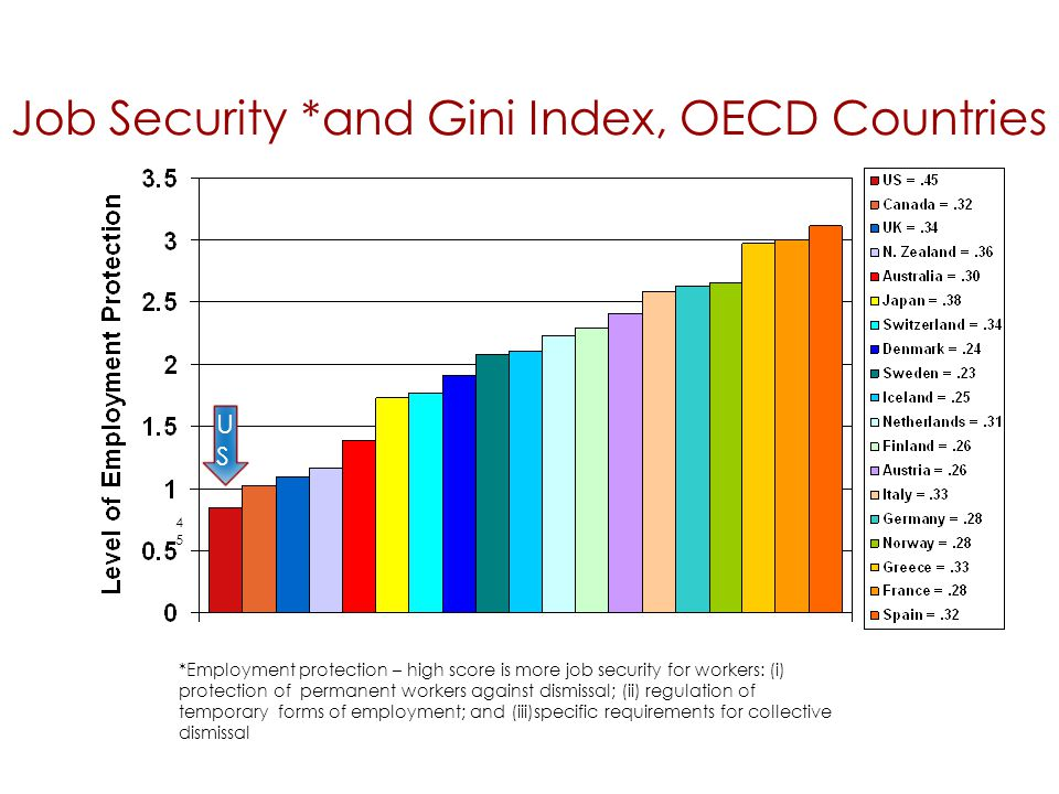 Job Security *and Gini Index, OECD Countries 72 4545 *Employment protection – high score is more job security for workers: (i) protection of permanent workers against dismissal; (ii) regulation of temporary forms of employment; and (iii)specific requirements for collective dismissal USUS