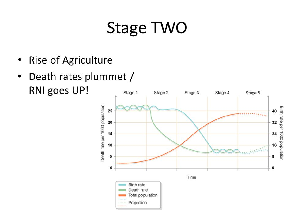 Stage TWO Rise of Agriculture Death rates plummet / RNI goes UP!