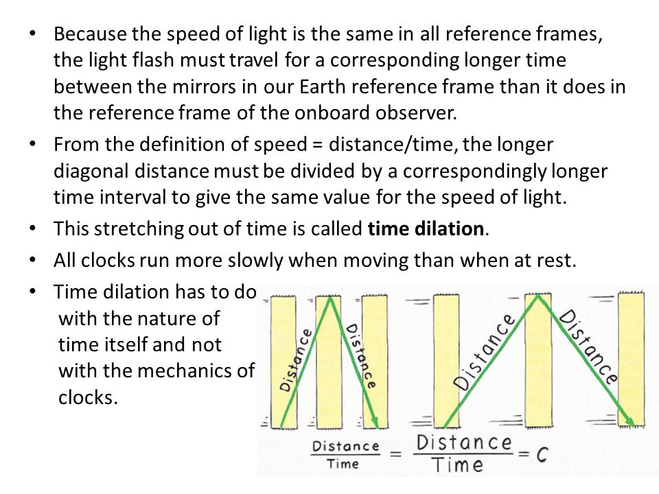 Because the speed of light is the same in all reference frames, the light flash must travel for a corresponding longer time between the mirrors in our Earth reference frame than it does in the reference frame of the onboard observer.