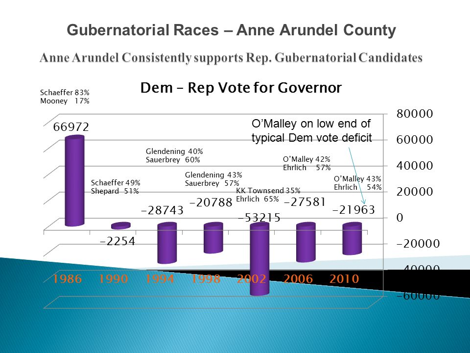 Gubernatorial Races – Anne Arundel County O'Malley on low end of typical Dem vote deficit