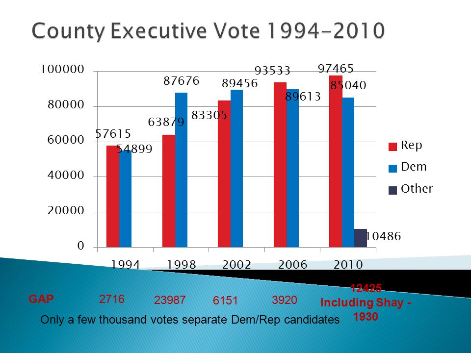 2716 23987 6151 3920 12425 Including Shay - 1930 GAP Only a few thousand votes separate Dem/Rep candidates