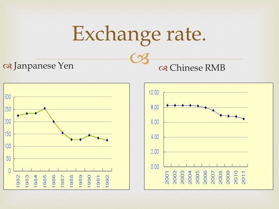  Exchange rate.  Janpanese Yen  Chinese RMB