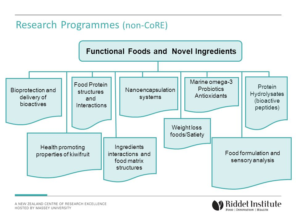 Research Programmes (non-CoRE) Functional Foods and Novel Ingredients Weight loss foods/Satiety Food formulation and sensory analysis Marine omega-3 Probiotics Antioxidants Nanoencapsulation systems Food Protein structures and Interactions Bioprotection and delivery of bioactives Health promoting properties of kiwifruit Ingredients interactions and food matrix structures Protein Hydrolysates (bioactive peptides)