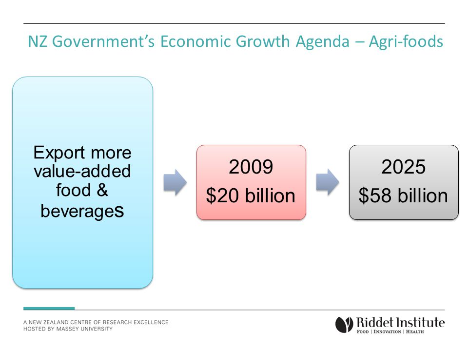 NZ Government's Economic Growth Agenda – Agri-foods