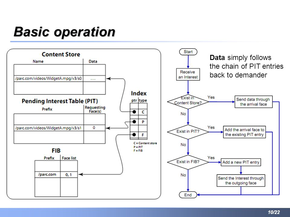 Basic operation Data simply follows the chain of PIT entries back to demander 10/22