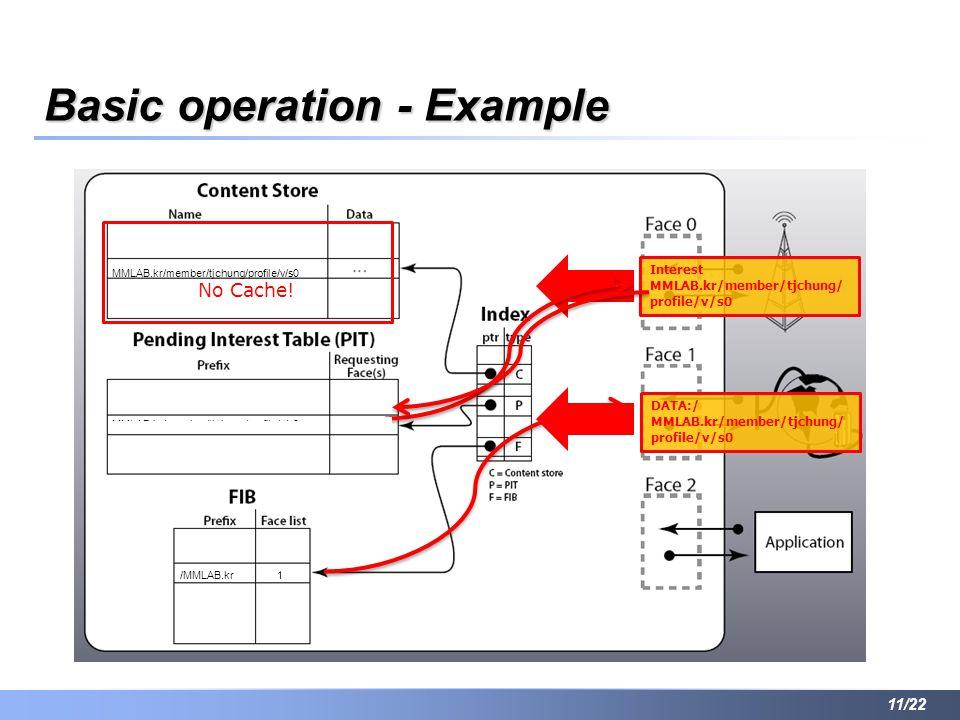 Basic operation - Example 11/22 Interest MMLAB.kr/member/tjchung/ profile/v/s0 MMLAB.kr/member/tjchung/profile/v/s0 /MMLAB.kr DATA:/ MMLAB.kr/member/tjchung/ profile/v/s0 MMLAB.kr/member/tjchung/profile/v/s0 1 0 No Cache!