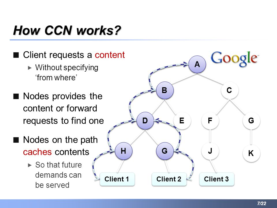 How CCN works? Client requests a content  Without specifying 'from where' Nodes provides the content or forward requests to find one Nodes on the pat