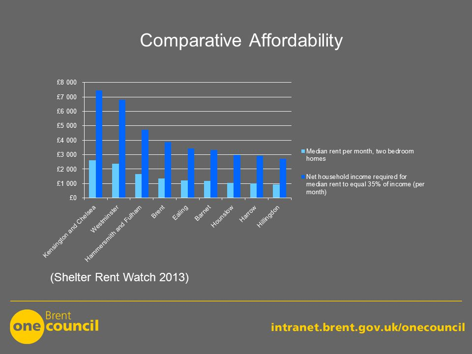 Comparative Affordability (Shelter Rent Watch 2013)